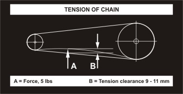 tension of chain